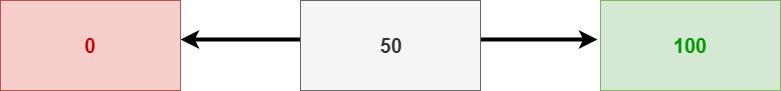 100 punten balans