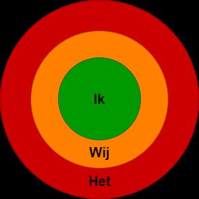 Cirkel van invloed mens