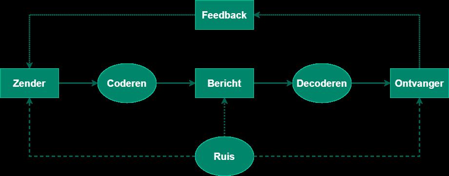Communicatie model