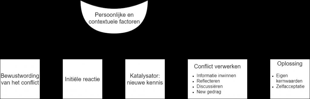 Contextuele factoren conflict oplossen