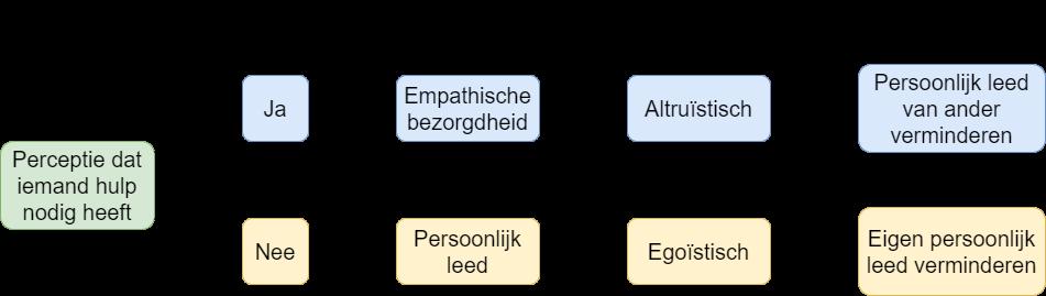 Empathie Altruisme