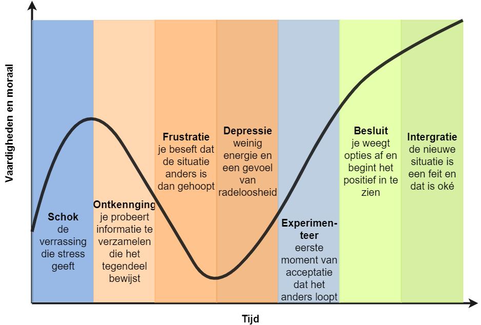 Kubler-Ross verander curve